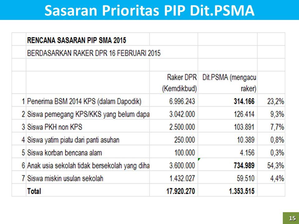 15 15 Sasaran Prioritas PIP Dit.PSMA
