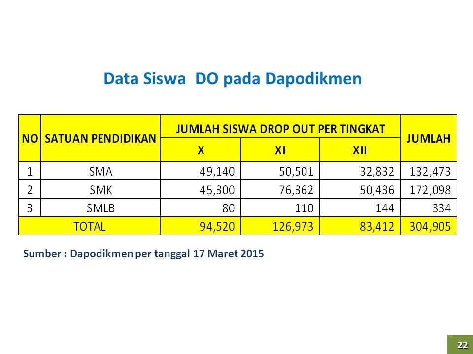 22 22 Data Siswa DO pada Dapodikmen Sumber : Dapodikmen per tanggal 17 Maret 2015