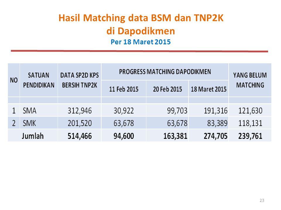 23 Hasil Matching data BSM dan TNP2K di Dapodikmen Per 18 Maret 2015