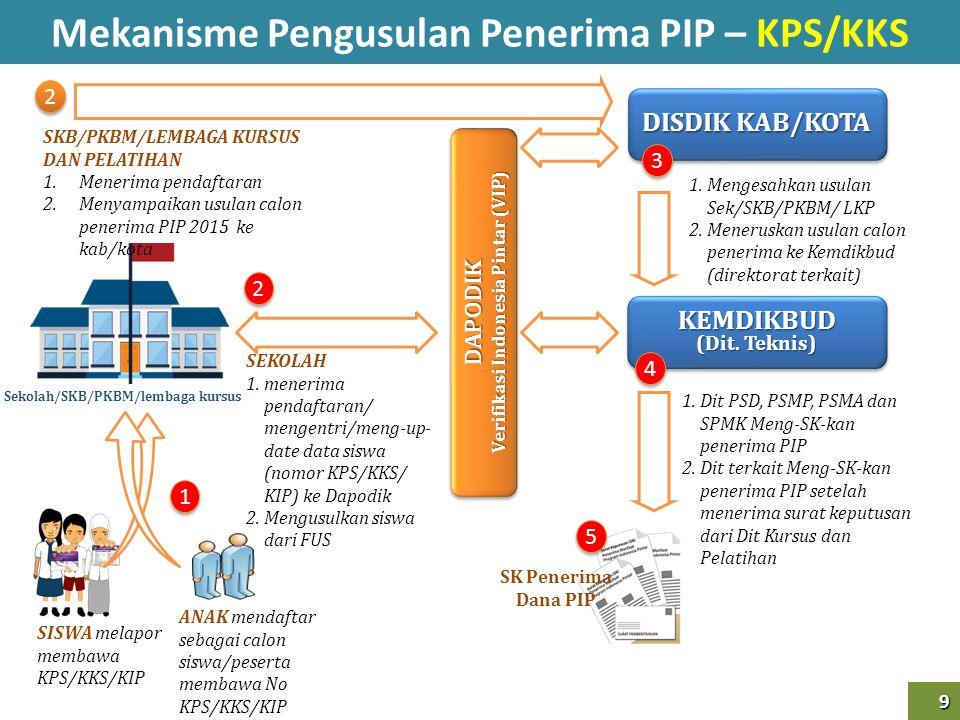 9 9 DISDIK KAB/KOTA SISWA melapor membawa KPS/KKS/KIP DAPODIK Verifikasi Indonesia Pintar (VIP) DAPODIK Mekanisme Pengusulan Penerima PIP – KPS/KKS 1
