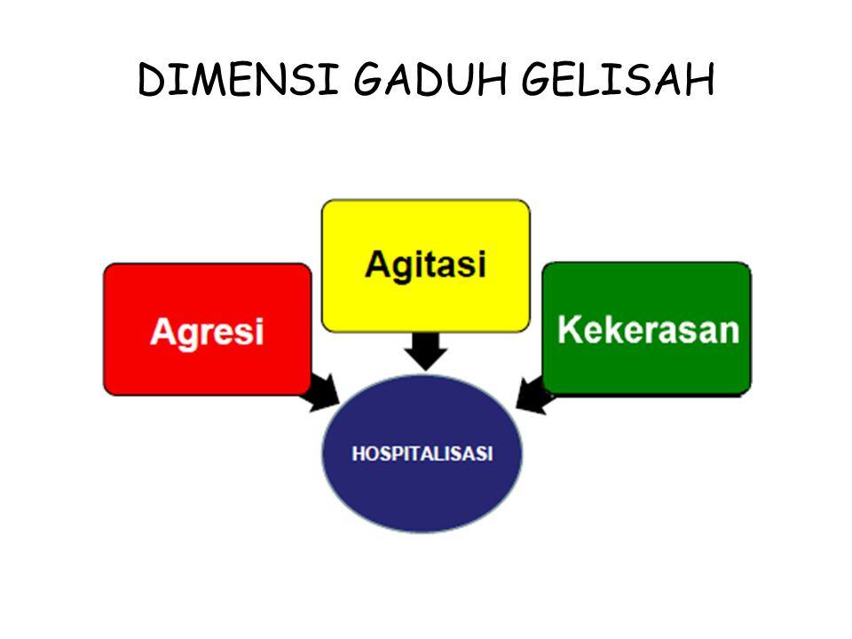 DIMENSI GADUH GELISAH