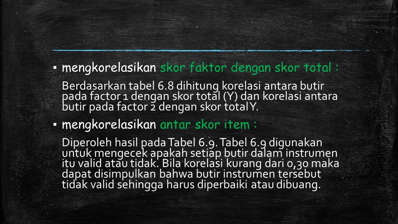 ▪ mengkorelasikan skor faktor dengan skor total : Berdasarkan tabel 6.8 dihitung korelasi antara butir pada factor 1 dengan skor total (Y) dan korelas