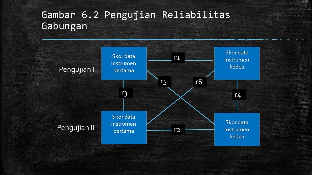 Gambar 6.2 Pengujian Reliabilitas Gabungan Skor data instrumen pertama Skor data instrumen kedua Skor data instrumen pertama Pengujian I Pengujian II