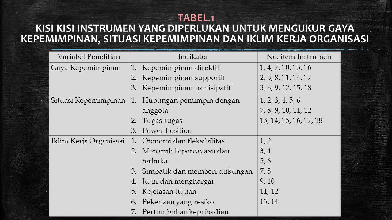 TABEL.1 KISI KISI INSTRUMEN YANG DIPERLUKAN UNTUK MENGUKUR GAYA KEPEMIMPINAN, SITUASI KEPEMIMPINAN DAN IKLIM KERJA ORGANISASI Variabel PenelitianIndik