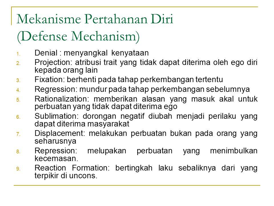 Mekanisme Pertahanan Diri (Defense Mechanism) 1. Denial : menyangkal kenyataan 2. Projection: atribusi trait yang tidak dapat diterima oleh ego diri k