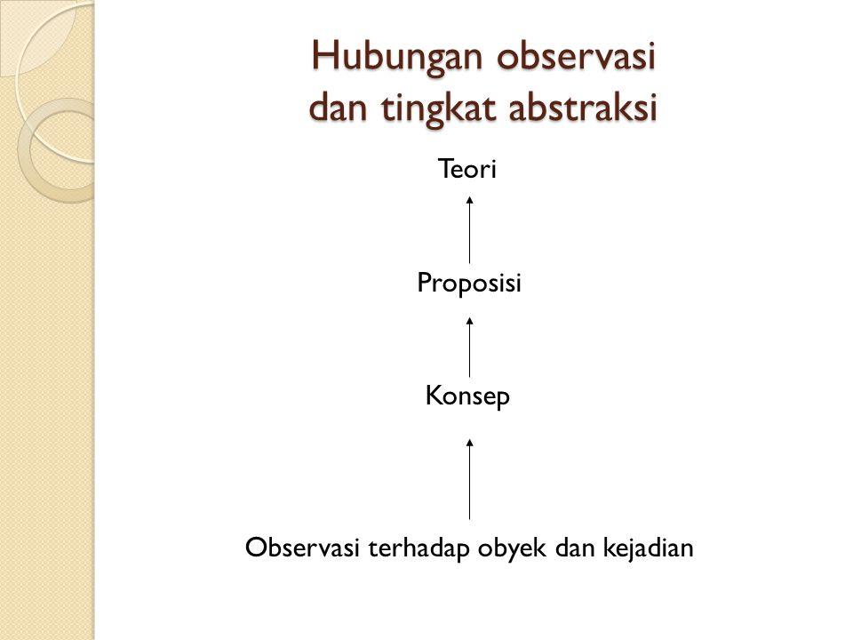 Hubungan observasi dan tingkat abstraksi Teori Proposisi Konsep Observasi terhadap obyek dan kejadian