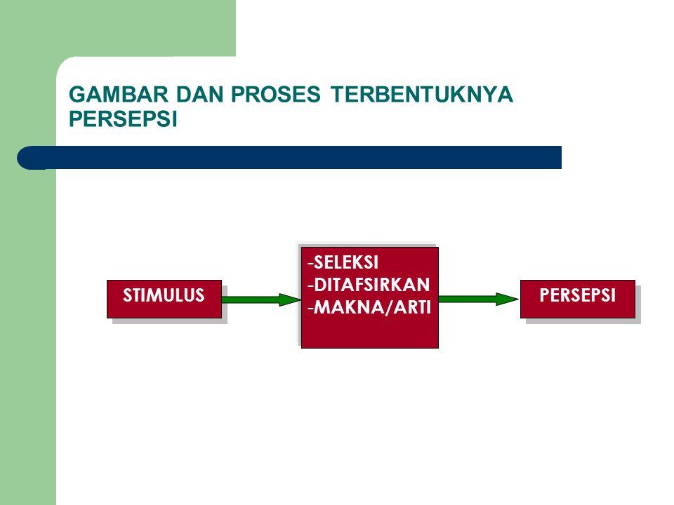 GAMBAR DAN PROSES TERBENTUKNYA PERSEPSI STIMULUS - SELEKSI - DITAFSIRKAN - MAKNA/ARTI PERSEPSI