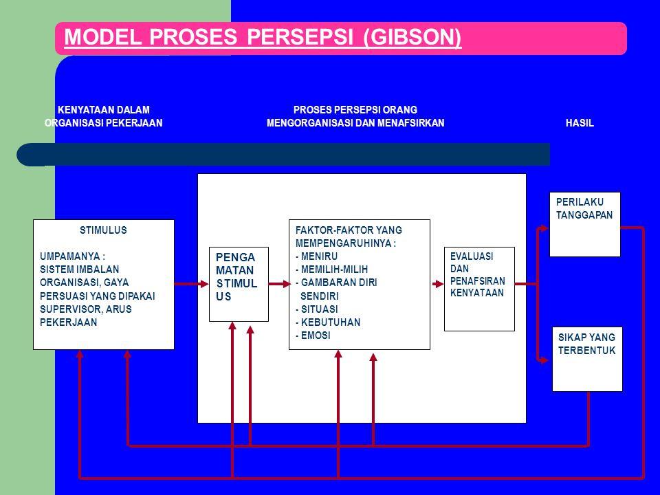 MODEL PROSES PERSEPSI (GIBSON) STIMULUS UMPAMANYA : SISTEM IMBALAN ORGANISASI, GAYA PERSUASI YANG DIPAKAI SUPERVISOR, ARUS PEKERJAAN SIKAP YANG TERBEN