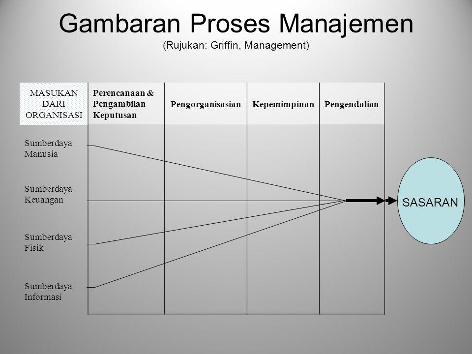 """Manajemen adalah """"…pada dasarnya adalah upaya terarah dari sekelompok orang untuk mencapai tujuan bersama. Dalam proses ini tercakup berbagai unsur &"""