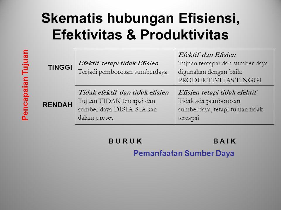 Effisiensi, Efektivitas & Produktivitas Efisiensi: kemampuan u/doing the things right. Dihitung dgn membandingkan input dgn output. Eg. Manajer sanggu
