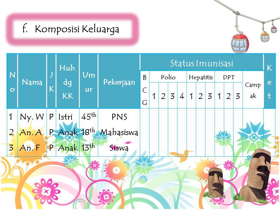 f.Komposisi Keluarga NoNo Nama JKJK Hub. dg KK Um ur Pekerjaan Status Imunisasi KetKet BCGBCG PolioHepatitisDPT Camp ak 1234123123 123123 Ny. W An. A