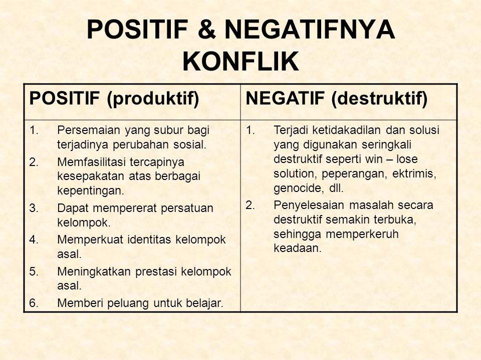 POSITIF & NEGATIFNYA KONFLIK POSITIF (produktif)NEGATIF (destruktif) 1.Persemaian yang subur bagi terjadinya perubahan sosial. 2.Memfasilitasi tercapi