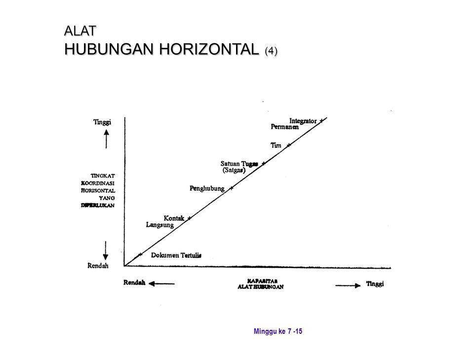 Minggu ke 7 -15 ALAT HUBUNGAN HORIZONTAL (4)