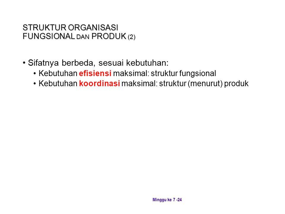 Minggu ke 7 -24 STRUKTUR ORGANISASI FUNGSIONAL DAN PRODUK (2) Sifatnya berbeda, sesuai kebutuhan: Kebutuhan efisiensi maksimal: struktur fungsional Kebutuhan koordinasi maksimal: struktur (menurut) produk