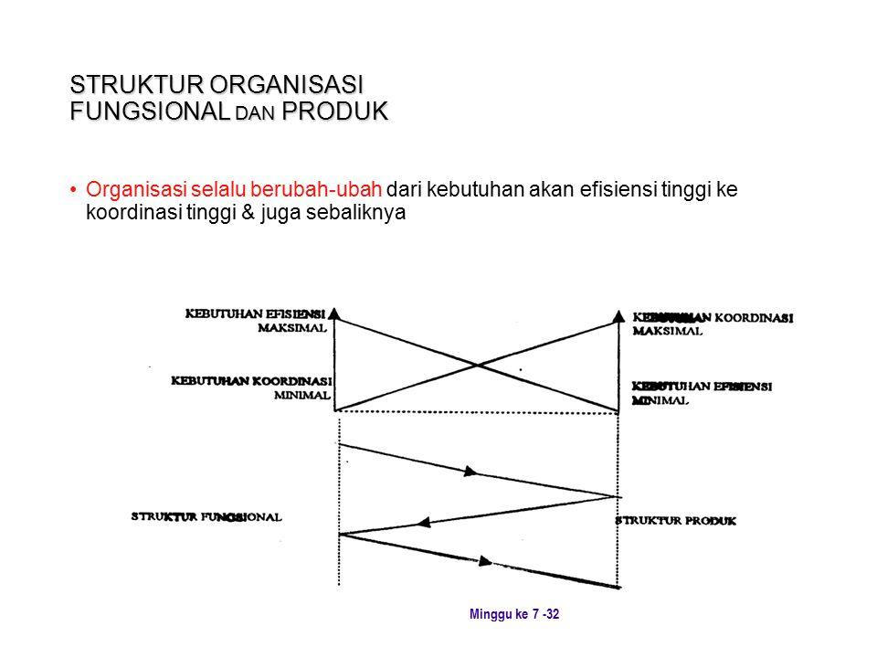 Minggu ke 7 -32 STRUKTUR ORGANISASI FUNGSIONAL DAN PRODUK Organisasi selalu berubah-ubah dari kebutuhan akan efisiensi tinggi ke koordinasi tinggi & juga sebaliknya