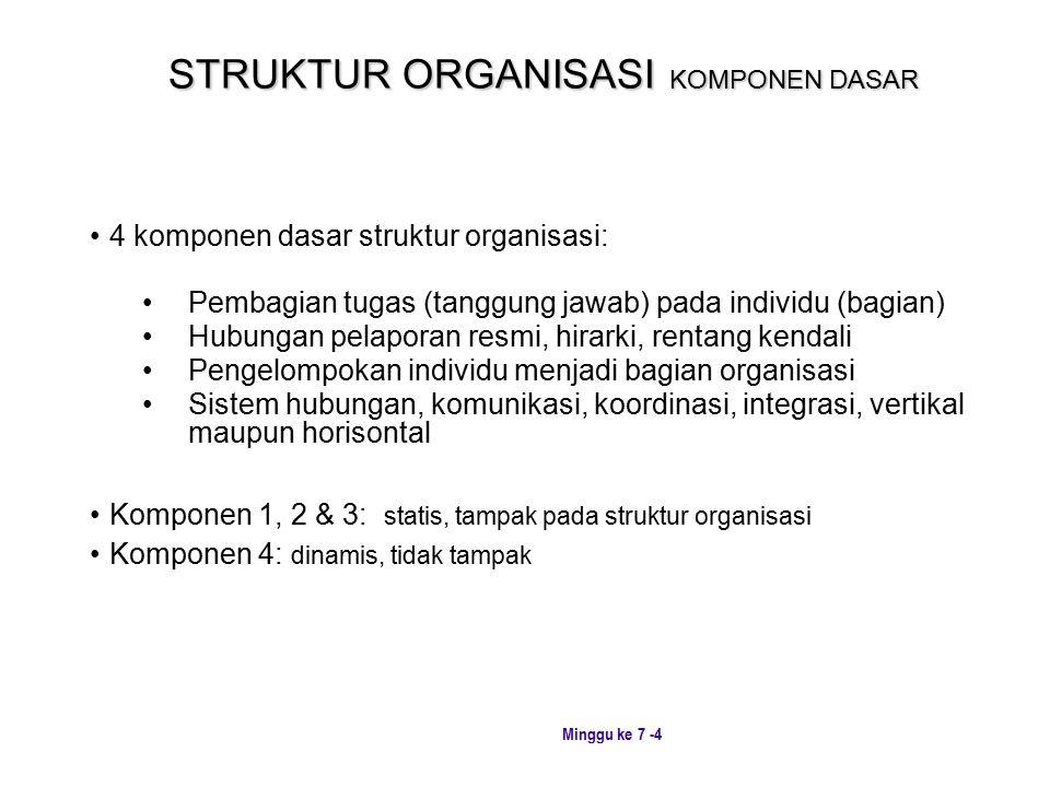 Minggu ke 7 -4 STRUKTUR ORGANISASI KOMPONEN DASAR 4 komponen dasar struktur organisasi: Pembagian tugas (tanggung jawab) pada individu (bagian) Hubungan pelaporan resmi, hirarki, rentang kendali Pengelompokan individu menjadi bagian organisasi Sistem hubungan, komunikasi, koordinasi, integrasi, vertikal maupun horisontal Komponen 1, 2 & 3: statis, tampak pada struktur organisasi Komponen 4: dinamis, tidak tampak