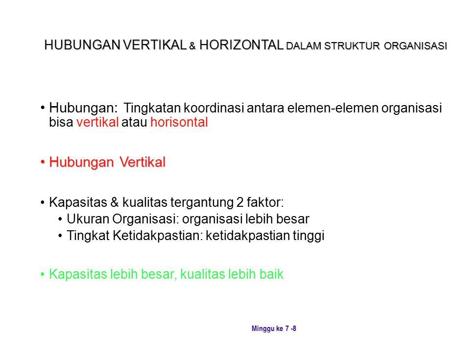 Minggu ke 7 -8 HUBUNGAN VERTIKAL & HORIZONTAL DALAM STRUKTUR ORGANISASI Hubungan: Tingkatan koordinasi antara elemen ‑ elemen organisasi bisa vertikal atau horisontal Hubungan VertikalHubungan Vertikal Kapasitas & kualitas tergantung 2 faktor: Ukuran Organisasi: organisasi lebih besar Tingkat Ketidakpastian: ketidakpastian tinggi Kapasitas lebih besar, kualitas lebih baik