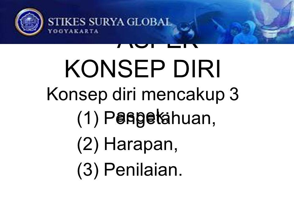 ASPEK KONSEP DIRI Konsep diri mencakup 3 aspek: (1) Pengetahuan, (2) Harapan, (3) Penilaian.