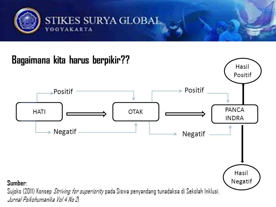 Positif HATI PANCA INDRA OTAK Negatif Positif Hasil Positif Hasil Negatif Sumber ; Sujoko (2011) Konsep Striving for superiority pada Siswa penyandang