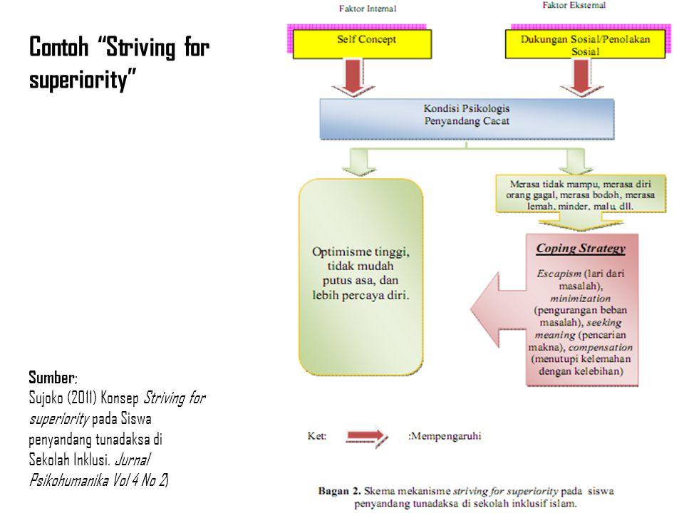 """Sumber ; Sujoko (2011) Konsep Striving for superiority pada Siswa penyandang tunadaksa di Sekolah Inklusi. Jurnal Psikohumanika Vol 4 No 2) Contoh """"St"""