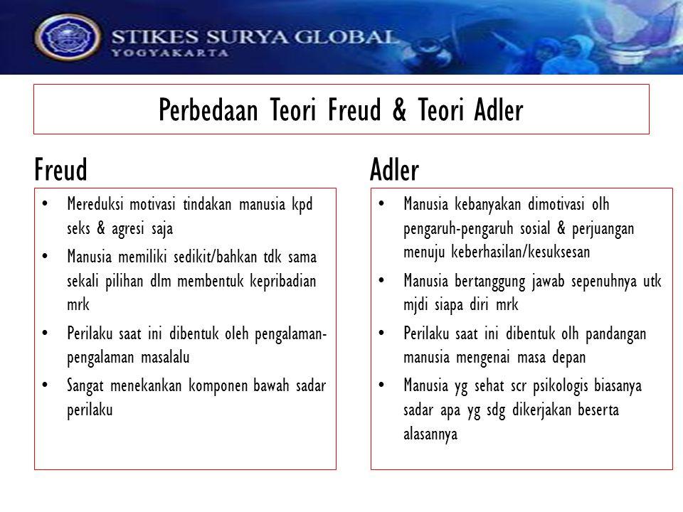 Perbedaan Teori Freud & Teori Adler Mereduksi motivasi tindakan manusia kpd seks & agresi saja Manusia memiliki sedikit/bahkan tdk sama sekali pilihan