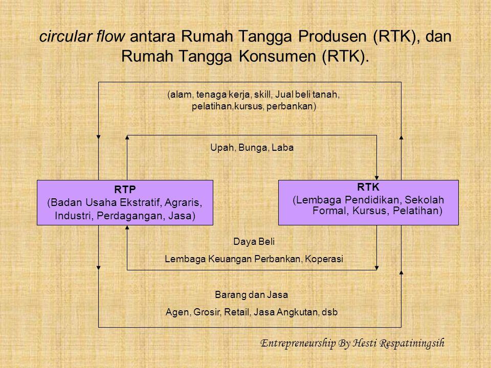 circular flow antara Rumah Tangga Produsen (RTK), dan Rumah Tangga Konsumen (RTK).