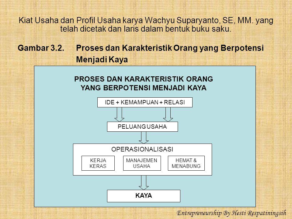 Kiat Usaha dan Profil Usaha karya Wachyu Suparyanto, SE, MM.