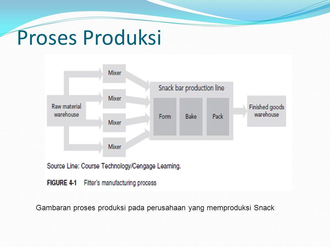 Proses Produksi Gambaran proses produksi pada perusahaan yang memproduksi Snack