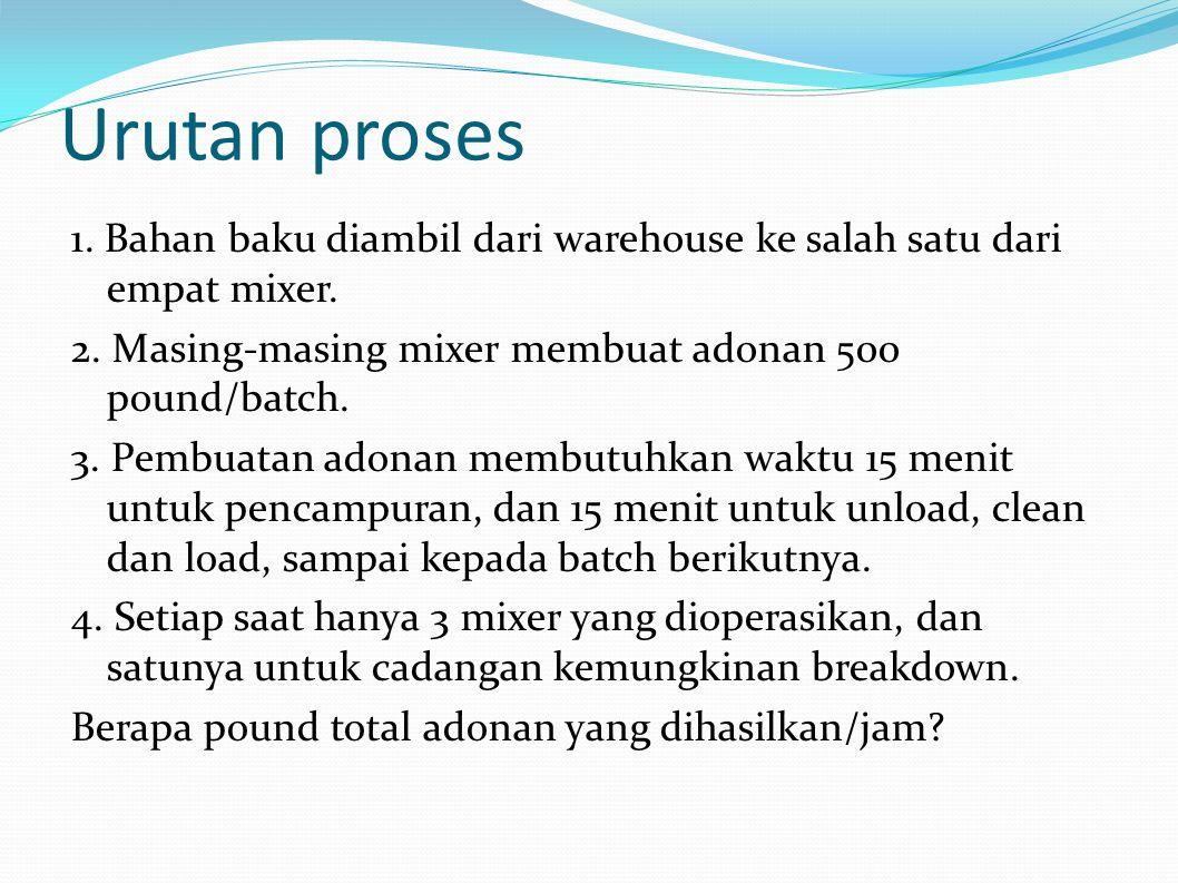 Urutan proses 1. Bahan baku diambil dari warehouse ke salah satu dari empat mixer.