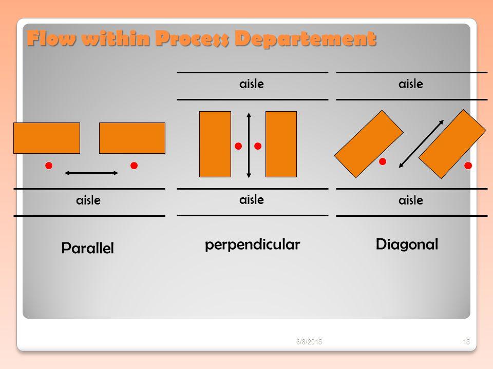 Parallel aisle perpendicular aisle Diagonal Flow within Process Departement 6/8/201515