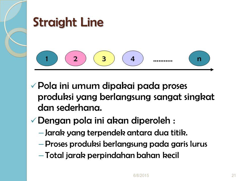 Straight Line Pola ini umum dipakai pada proses produksi yang berlangsung sangat singkat dan sederhana.