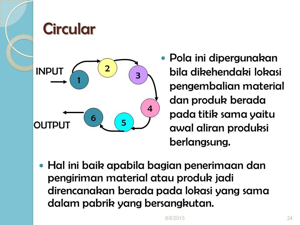 Circular Hal ini baik apabila bagian penerimaan dan pengiriman material atau produk jadi direncanakan berada pada lokasi yang sama dalam pabrik yang bersangkutan.