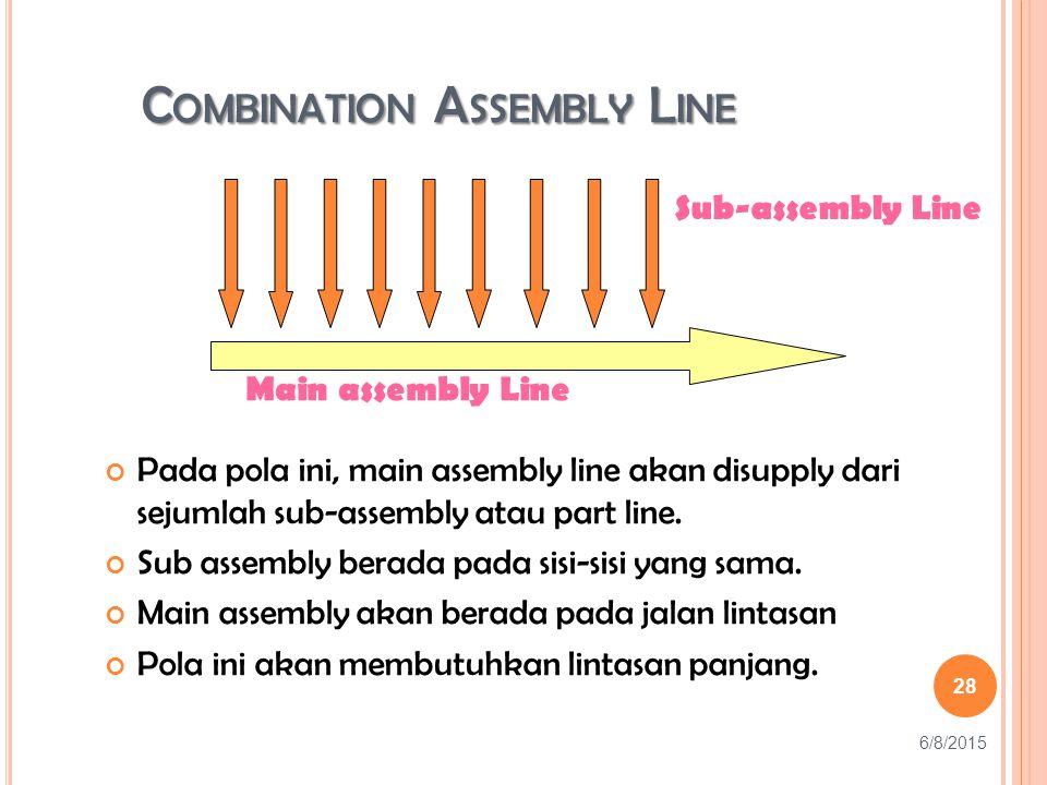 C OMBINATION A SSEMBLY L INE Pada pola ini, main assembly line akan disupply dari sejumlah sub-assembly atau part line.
