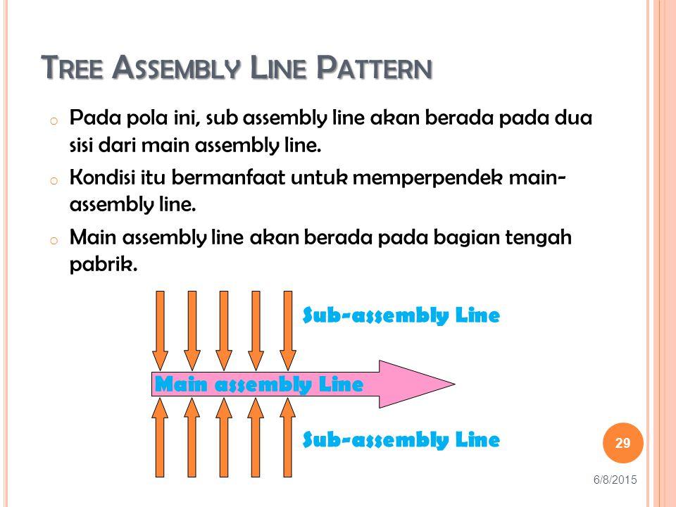 T REE A SSEMBLY L INE P ATTERN o Pada pola ini, sub assembly line akan berada pada dua sisi dari main assembly line.