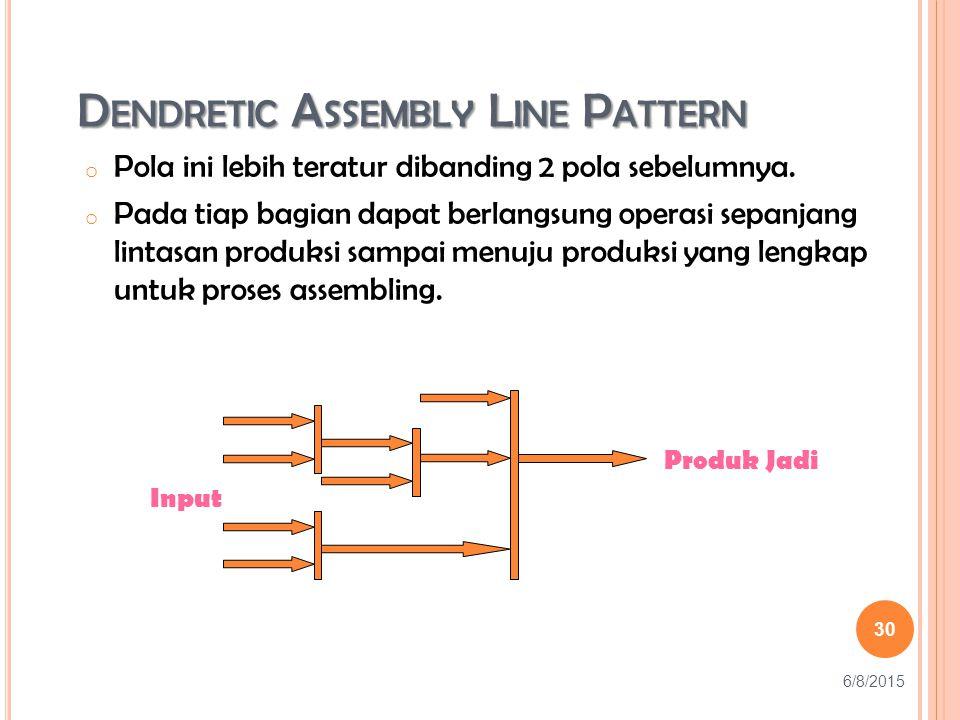 D ENDRETIC A SSEMBLY L INE P ATTERN o Pola ini lebih teratur dibanding 2 pola sebelumnya.