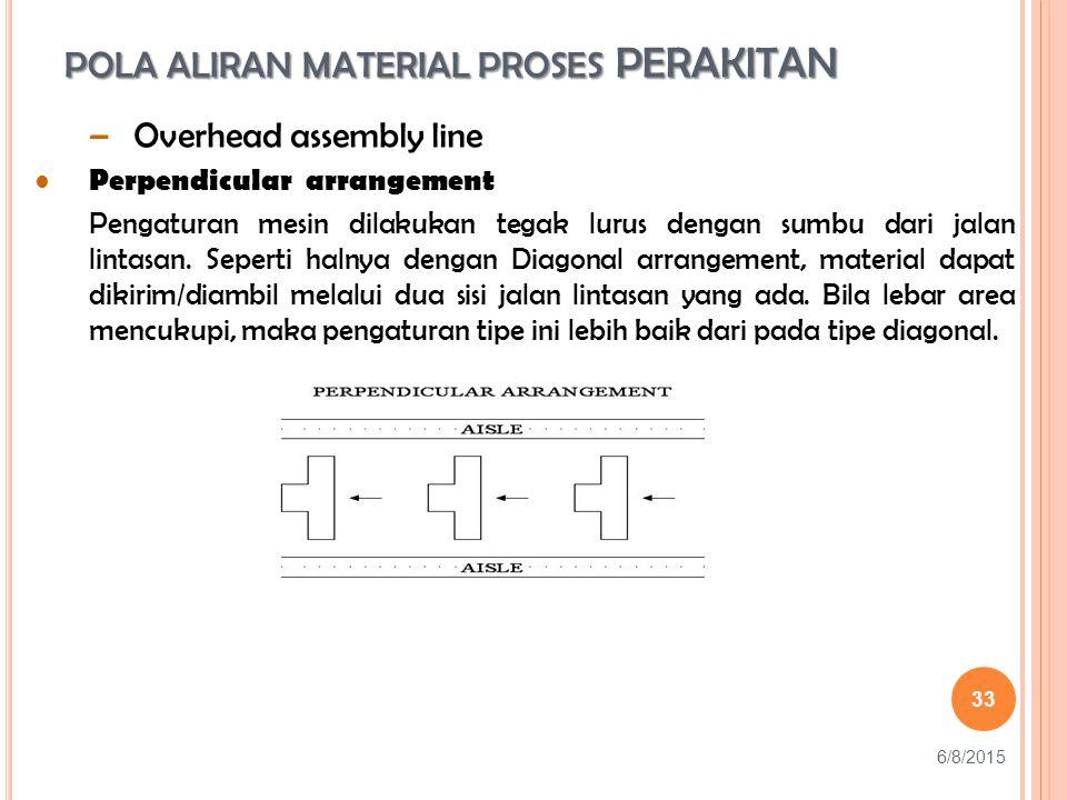 POLA ALIRAN MATERIAL PROSES PERAKITAN 33 –Overhead assembly line Perpendicular arrangement Pengaturan mesin dilakukan tegak lurus dengan sumbu dari jalan lintasan.