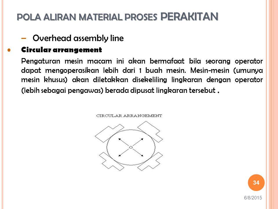 POLA ALIRAN MATERIAL PROSES PERAKITAN 34 –Overhead assembly line Circular arrangement Pengaturan mesin macam ini akan bermafaat bila seorang operator dapat mengoperasikan lebih dari 1 buah mesin.