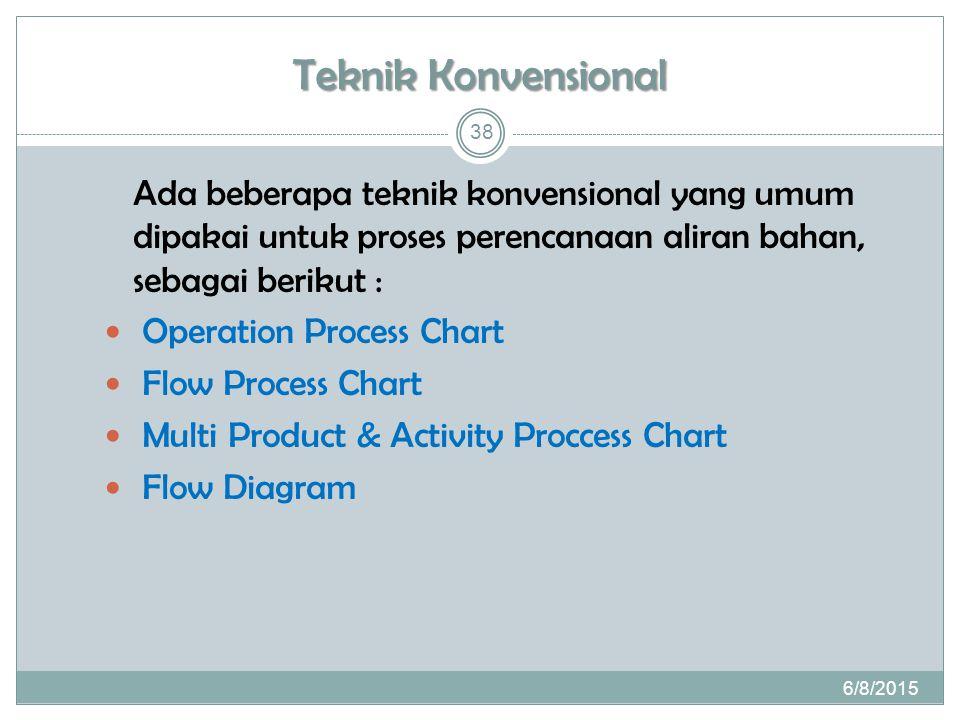 Teknik Konvensional Ada beberapa teknik konvensional yang umum dipakai untuk proses perencanaan aliran bahan, sebagai berikut : Operation Process Chart Flow Process Chart Multi Product & Activity Proccess Chart Flow Diagram 6/8/2015 38