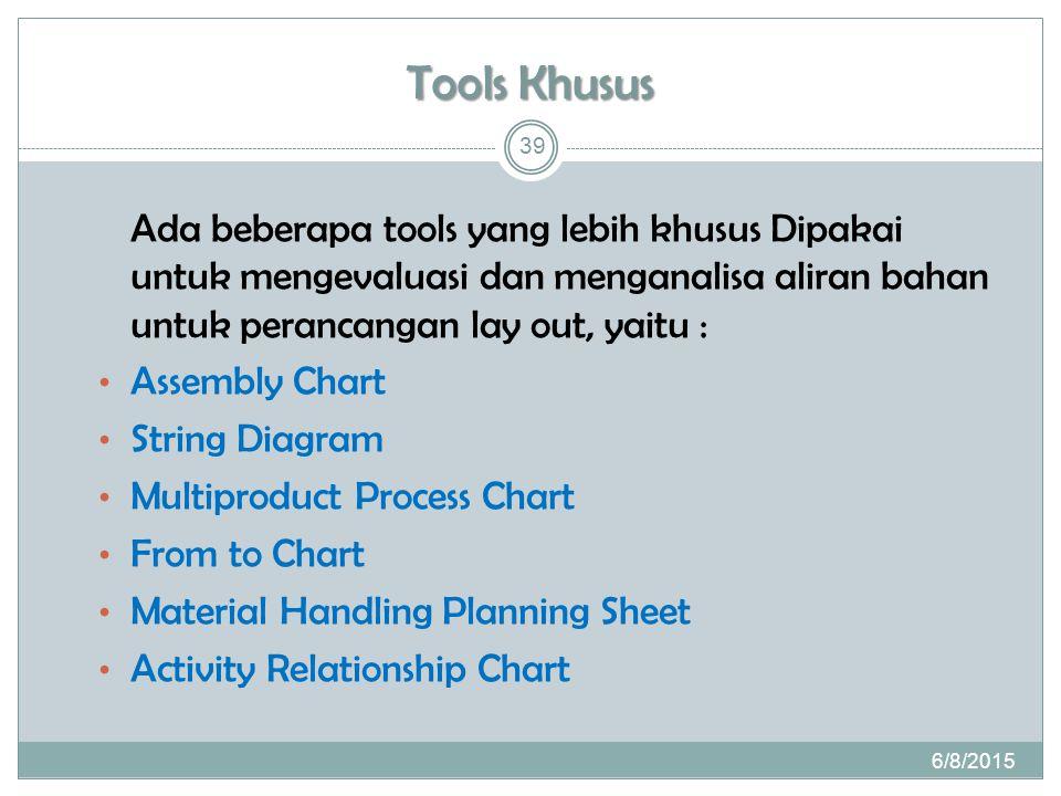 Tools Khusus Ada beberapa tools yang lebih khusus Dipakai untuk mengevaluasi dan menganalisa aliran bahan untuk perancangan lay out, yaitu : Assembly Chart String Diagram Multiproduct Process Chart From to Chart Material Handling Planning Sheet Activity Relationship Chart 6/8/2015 39