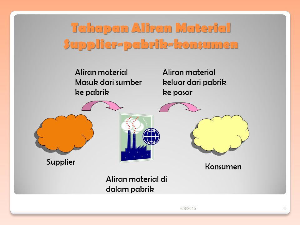 Tahapan Aliran Material Supplier-pabrik-konsumen Aliran material Masuk dari sumber ke pabrik Aliran material keluar dari pabrik ke pasar Supplier Konsumen Aliran material di dalam pabrik 6/8/20154