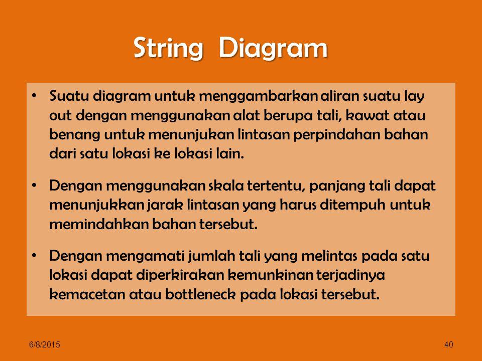 String Diagram Suatu diagram untuk menggambarkan aliran suatu lay out dengan menggunakan alat berupa tali, kawat atau benang untuk menunjukan lintasan perpindahan bahan dari satu lokasi ke lokasi lain.