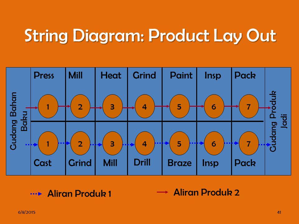 String Diagram: Product Lay Out 6/8/201541 Gudang Bahan Baku Gudang Produk Jadi PressMillHeatGrindPaintInspPack 1 1 2 2 3 3 4 4 5 5 6 6 7 7 CastGrindMill Drill BrazeInspPack Aliran Produk 1 Aliran Produk 2