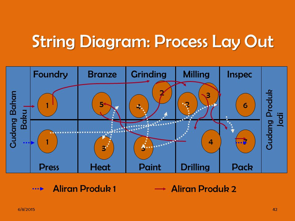 String Diagram: Process Lay Out 6/8/201542 Gudang Bahan Baku Gudang Produk Jadi Foundry Heat Grinding Paint Inspec 1 1 2 25 3 4 5 3 4 6 7 Press MillingBranze DrillingPack Aliran Produk 1 Aliran Produk 2