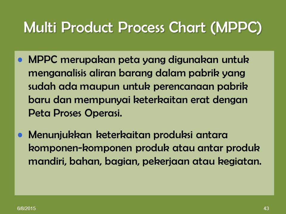 MPPC merupakan peta yang digunakan untuk menganalisis aliran barang dalam pabrik yang sudah ada maupun untuk perencanaan pabrik baru dan mempunyai keterkaitan erat dengan Peta Proses Operasi.