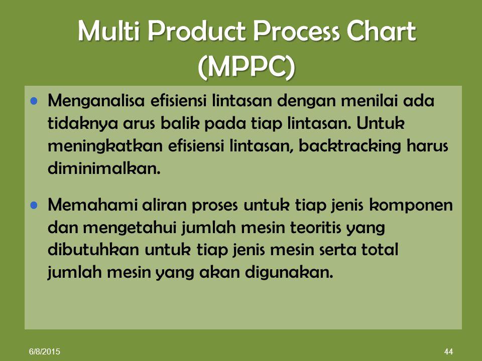Multi Product Process Chart (MPPC) Menganalisa efisiensi lintasan dengan menilai ada tidaknya arus balik pada tiap lintasan.