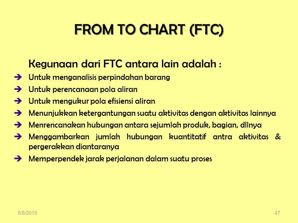 FROM TO CHART (FTC) Kegunaan dari FTC antara lain adalah :  Untuk menganalisis perpindahan barang  Untuk perencanaan pola aliran  Untuk mengukur pola efisiensi aliran  Menunjukkan ketergantungan suatu aktivitas dengan aktivitas lainnya  Menrencanakan hubungan antara sejumlah produk, bagian, dllnya  Menggambarkan jumlah hubungan kuantitatif antra aktivitas & pergerakkan diantaranya  Memperpendek jarak perjalanan dalam suatu proses 6/8/201547