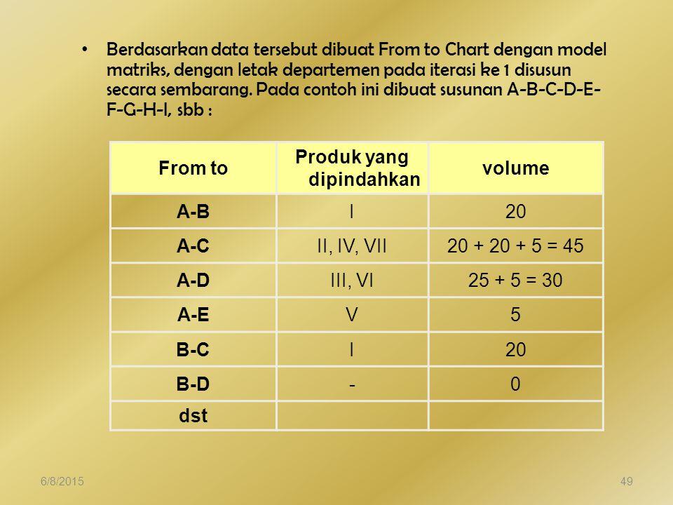 Berdasarkan data tersebut dibuat From to Chart dengan model matriks, dengan letak departemen pada iterasi ke 1 disusun secara sembarang.