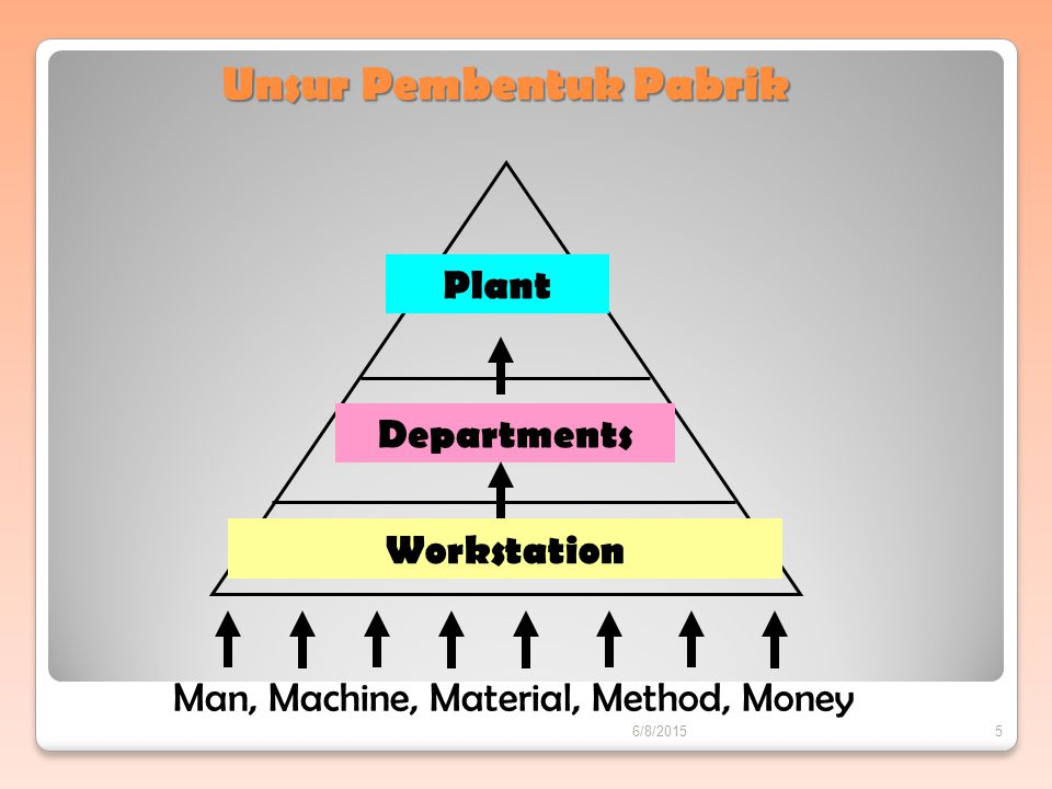 Effective Flow Between departments Effective Flow Within departments Effective Flow Within workstation Flow Planning Effective Flow Planning is a hierarchical planning process 6/8/20156