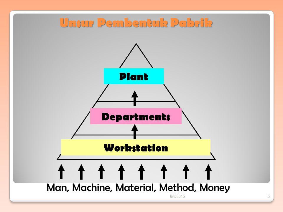 Unsur Pembentuk Pabrik Plant Departments Workstation Man, Machine, Material, Method, Money 6/8/20155