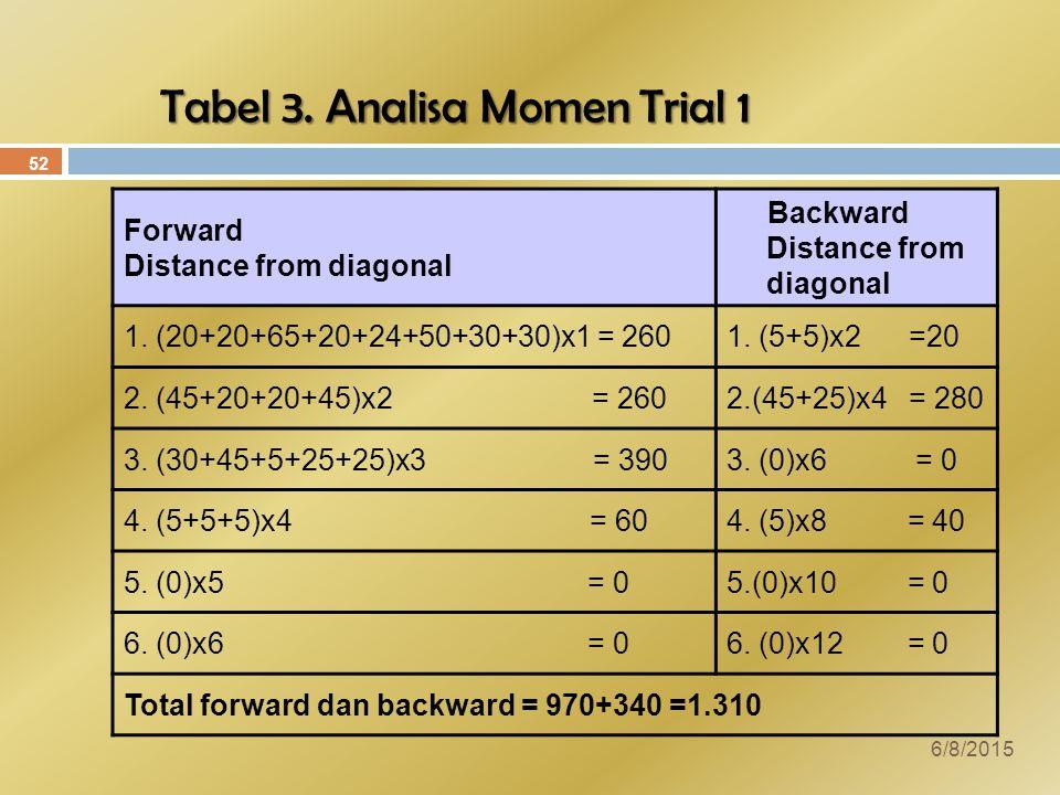 Tabel 3.Analisa Momen Trial 1 Forward Distance from diagonal Backward Distance from diagonal 1.